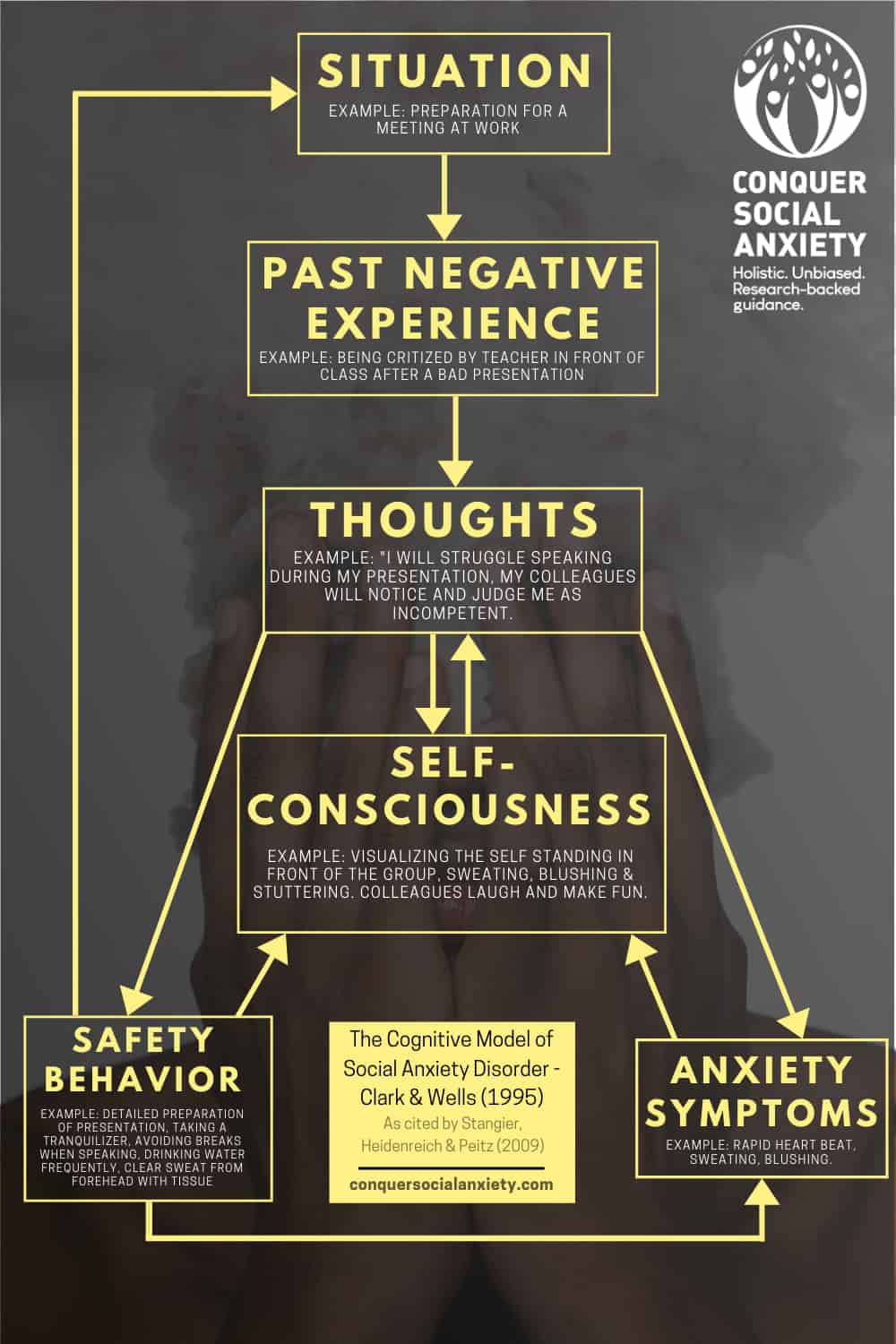 Cognitive behavioral therapy aims to alter negative beliefs and assumptions, and targets maladaptive attentional processes and behavior patterns.