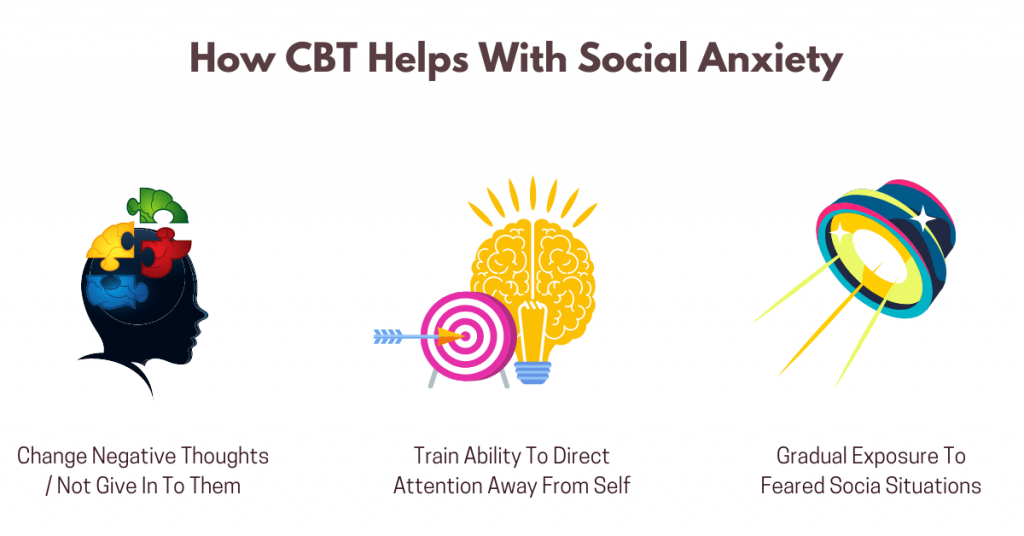 Cognitive behavioral therapy for social anxiety disorder reduces anxiety symptoms by changing negative thoughts, training the person's ability to deliberately direct attention away from fear-provoking stimuli, and by seeking exposure to the feared social situations.