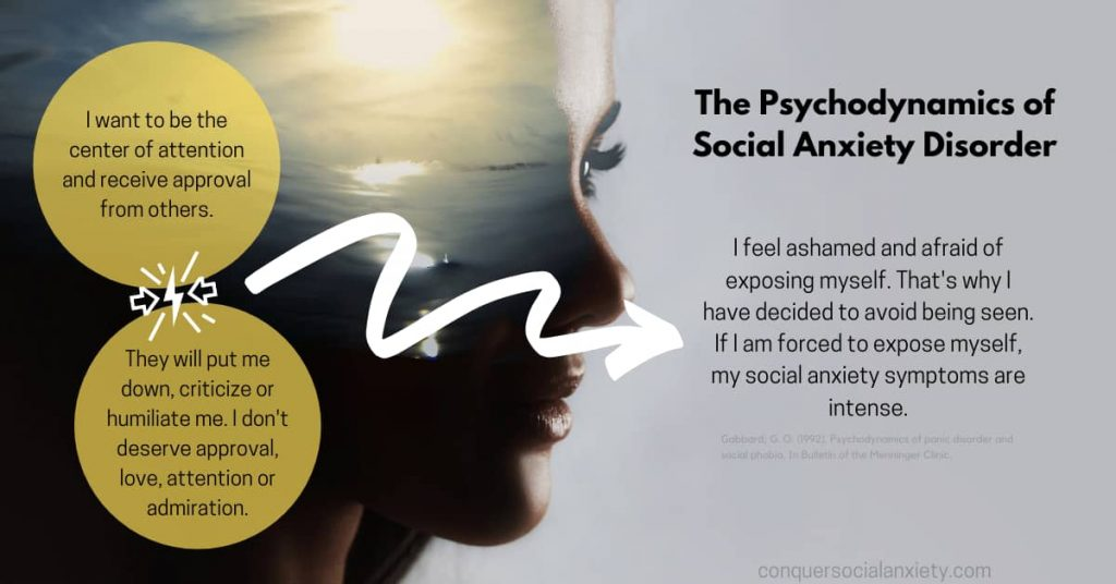 Psychodynamic psychotherapy for social anxiety posits that unconscious conflicts may lead to social anxiety disorder.