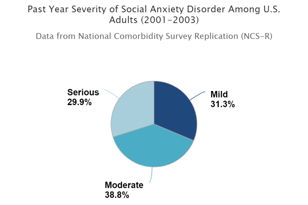Social Anxiety Disorder with Impairment Among Adult - statistics from the national comorbidity survey.