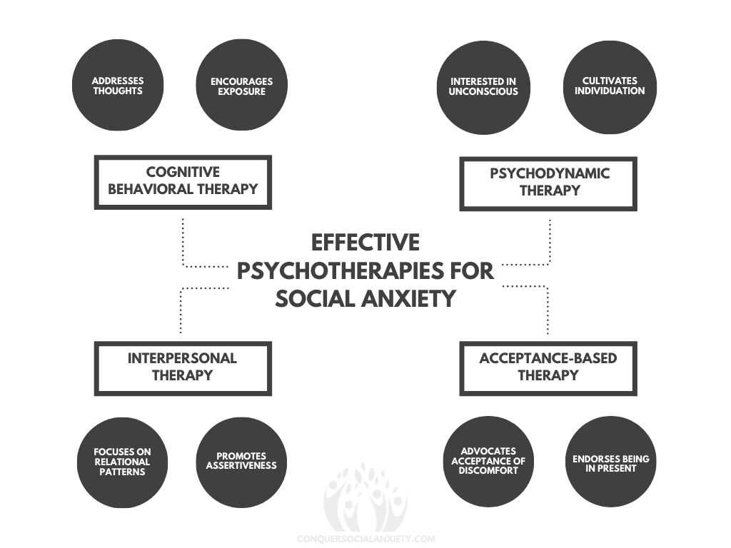Infographic displaying the effective psychotherapies for social anxiety disorder and how they treat the condition.