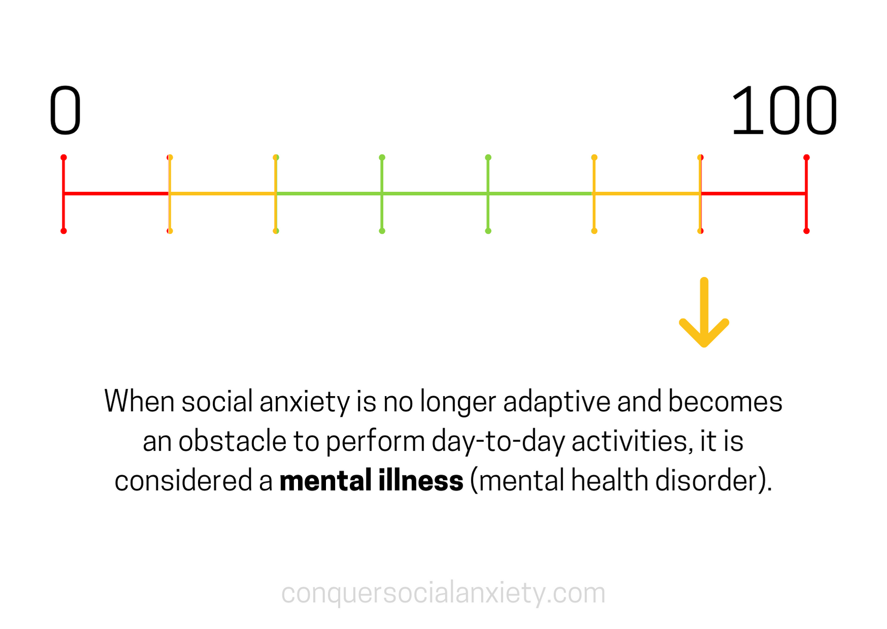 When social anxiety is no longer adaptive and becomes an obstacle to perform day-to-day activities, it is considered a mental illness (mental health disorder).