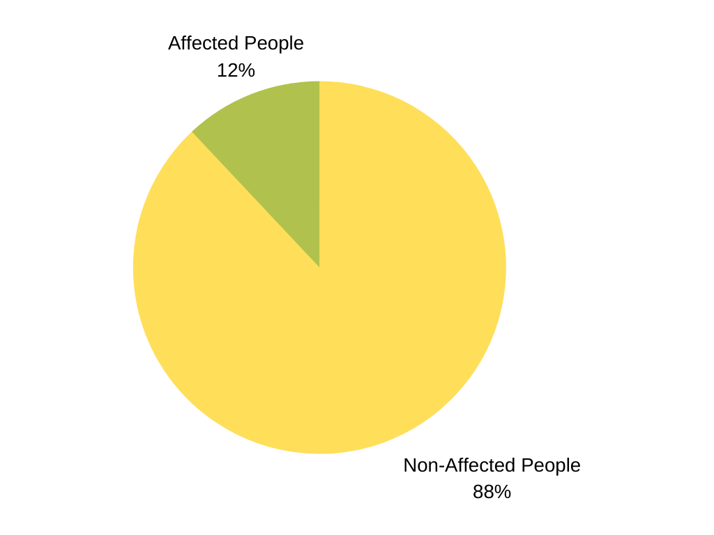 Social anxiety disorder (SAD) is surprisingly common. About 12% of people suffer from it at some point in their lives