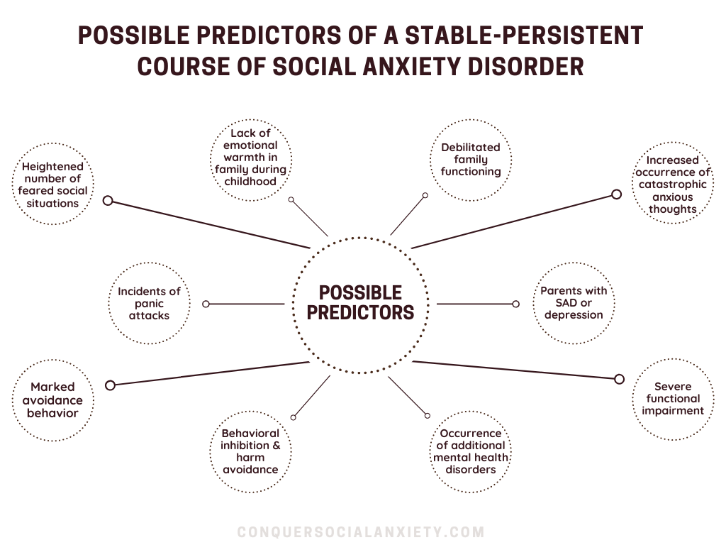 Infographic: These factors have been linked to a persistent and stable course of SAD and could serve as possible predictors.