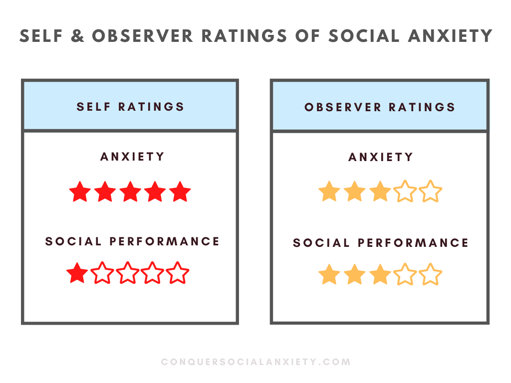 Self and observer ratings of social anxiety disorder tend to differ. Those with social anxiety often perceive their anxiety as more intense and their social performance as more impaired than independent observers (Norton & Hope, 2001).