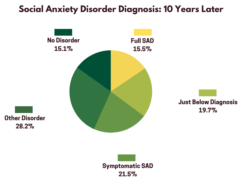 A large community sample of over 3000 adolescents and adults with SAD revealed that more than half of them were still affected ten years later. Social anxiety usually does not go away with age.