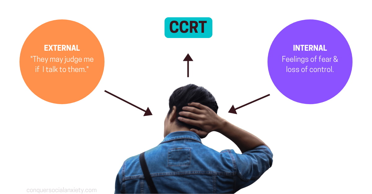 Important to understand is that the CCRT gets activated when a person with SAD perceives external and internal danger.