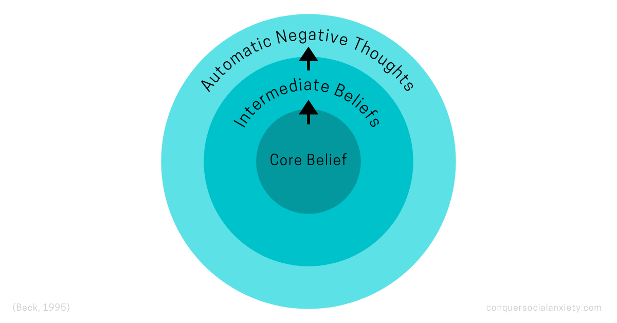 CBT Belief system according to Beck: core belief, intermediate beliefs, automatic negative thoughts.
