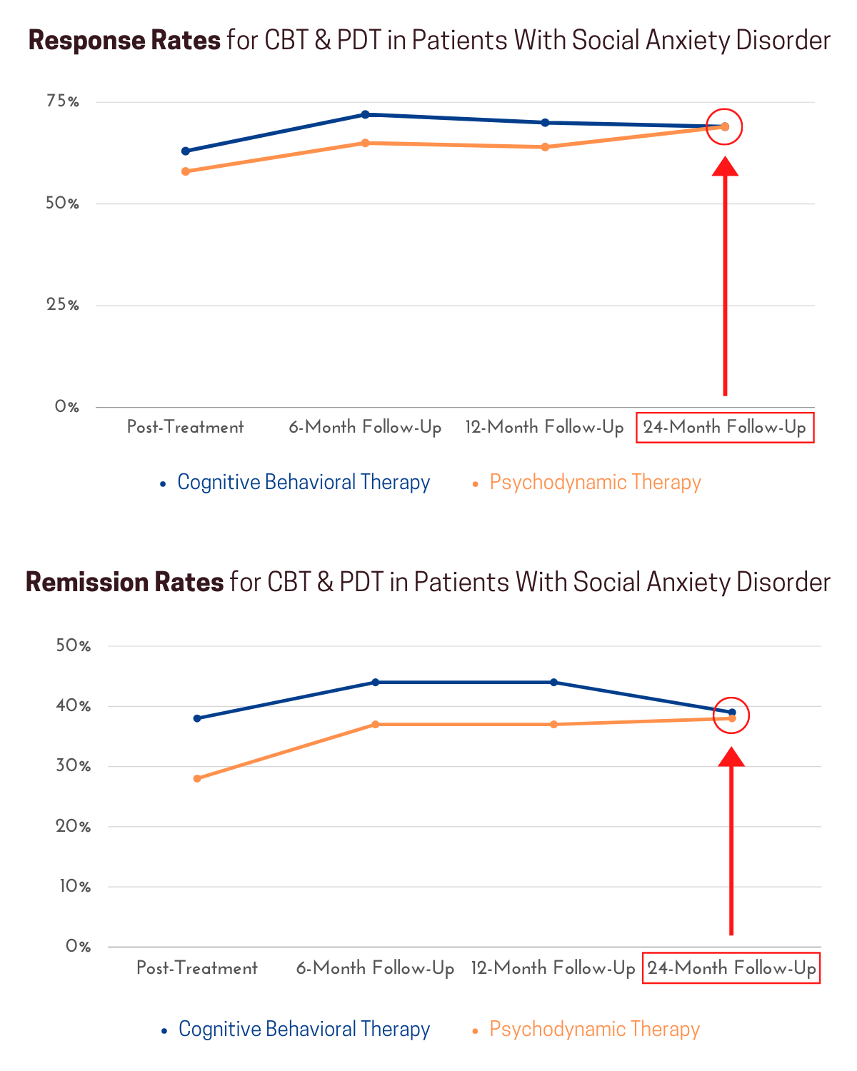 A long-term study found almost identical efficacy for cognitive behavioral therapy and psychodynamic therapy in the treatment of social anxiety disorder.