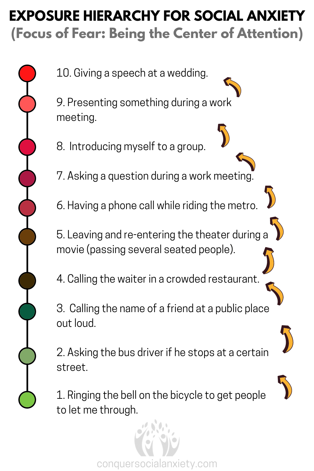 CBT exposure hierarchy (fear ladder) of a person with social anxiety. Ten steps for exposure exercises to overcome the fear of being the center of attention.