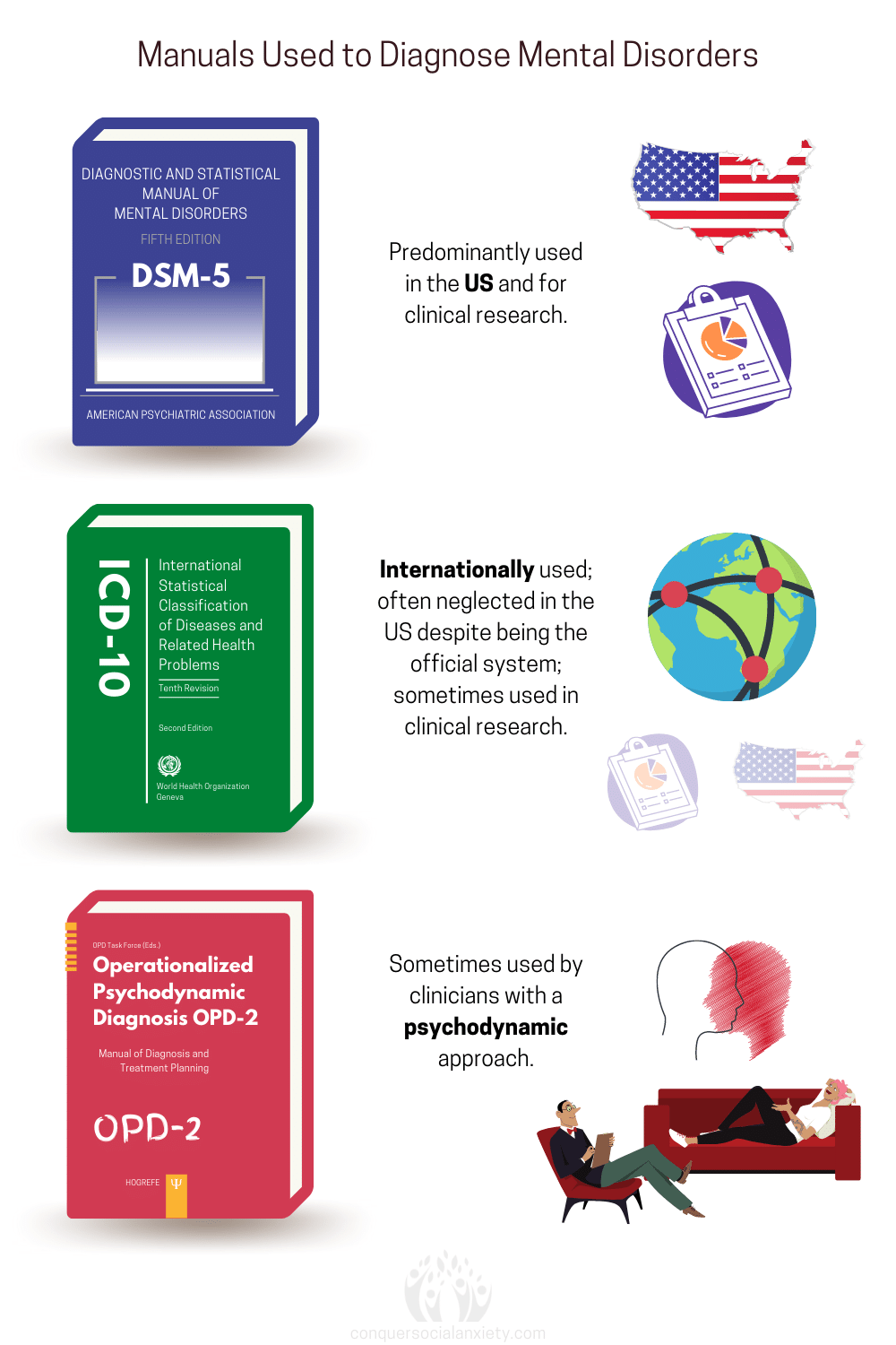 The DSM-5 is primarily used in the United States and for research purposes. The ICD-10 is internationally used to diagnose mental disorders. The OPD-2 is sometimes used by psychodynamic therapists to diagnose psychiatric conditions according to psychodynamic theory.