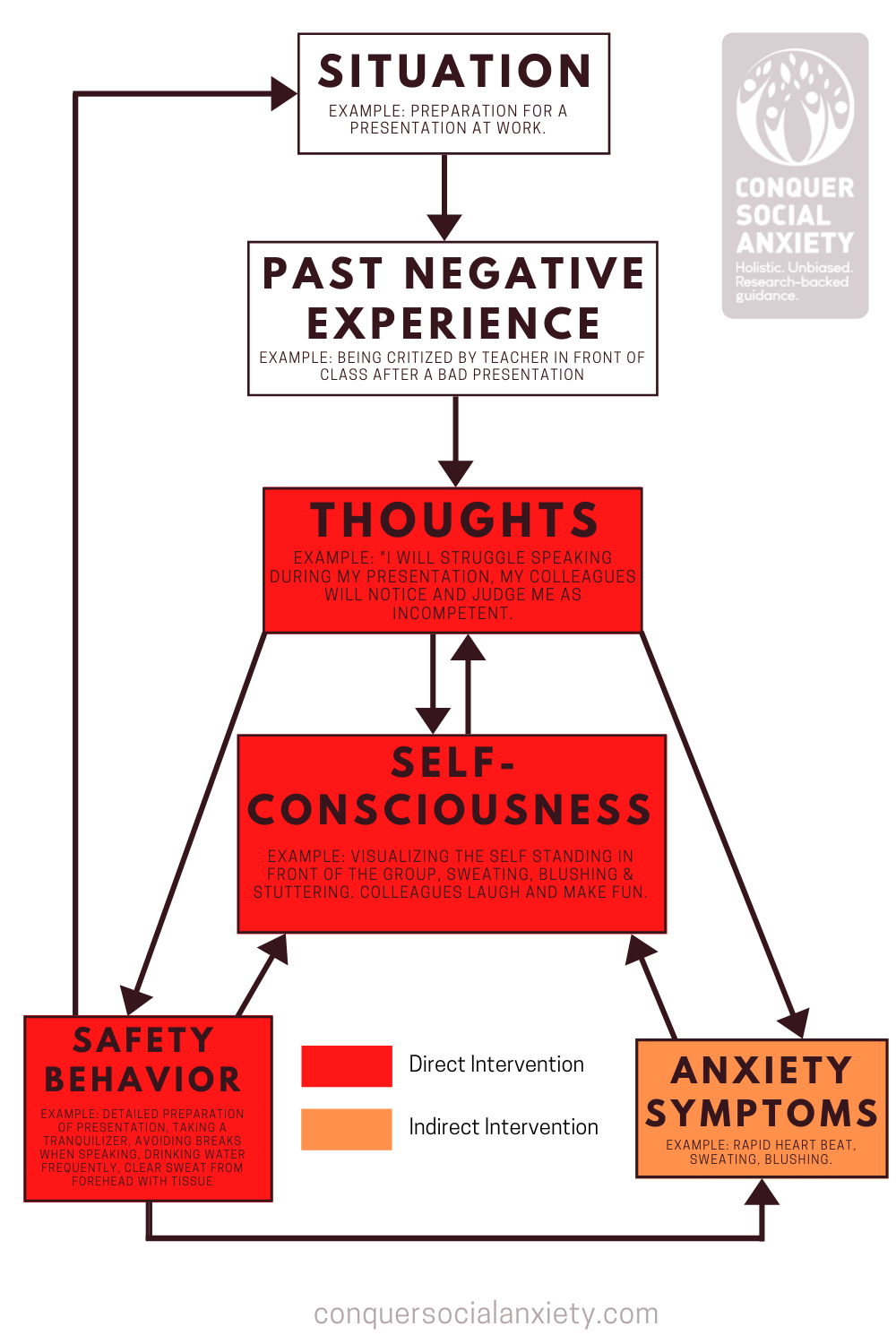 CBT treats social anxiety by addressing negative thoughts, self-consciousness, as well as safety and avoidance behaviors. By doing that, anxiety symptoms can be reduced.