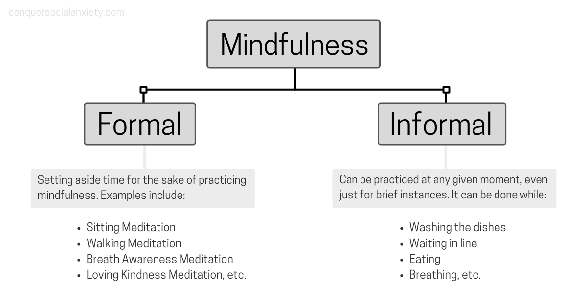 Mindfulness can be divided into formal and informal practice. Formal practice includes meditation, informal practice can be applied at any given moment, such as when wahsing the dishes or waiting in line.
