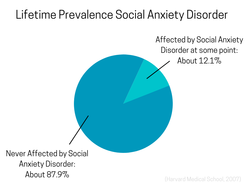 Infographic with Pie Chart: the National Institute of Mental Health estimates that 12.1 percent of all adults aged 18 and over will experience social phobia at some point in their lives (Harvard Medical School, 2007).